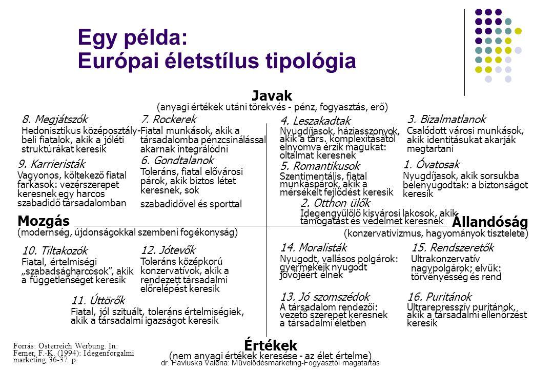 Egy példa: Európai életstílus tipológia
