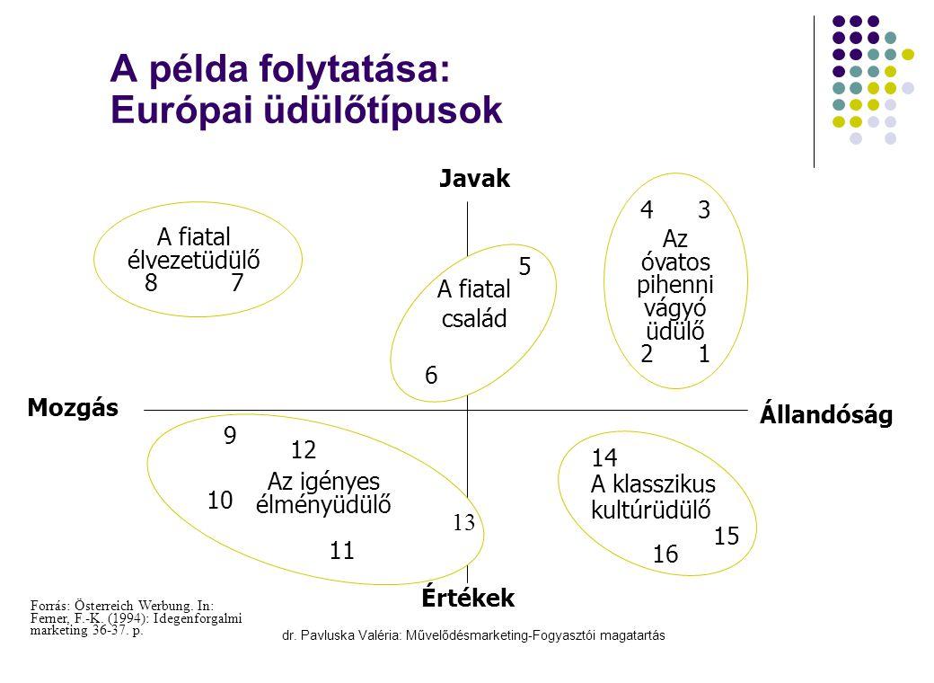 A példa folytatása: Európai üdülőtípusok