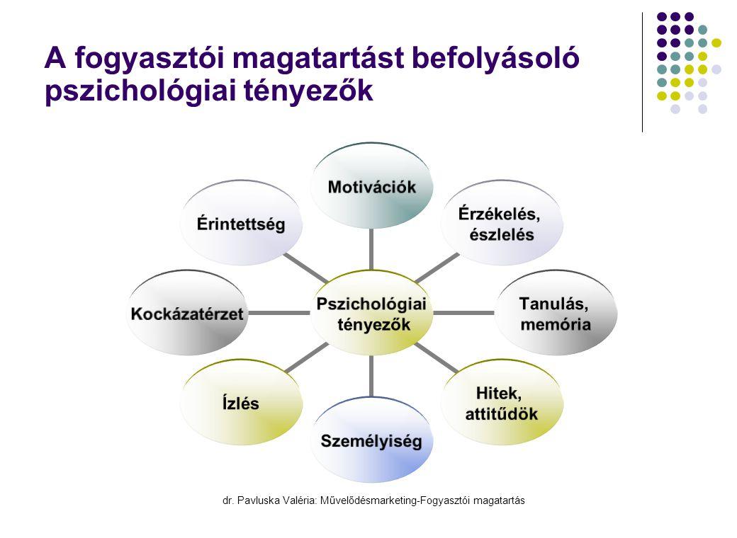 A fogyasztói magatartást befolyásoló pszichológiai tényezők