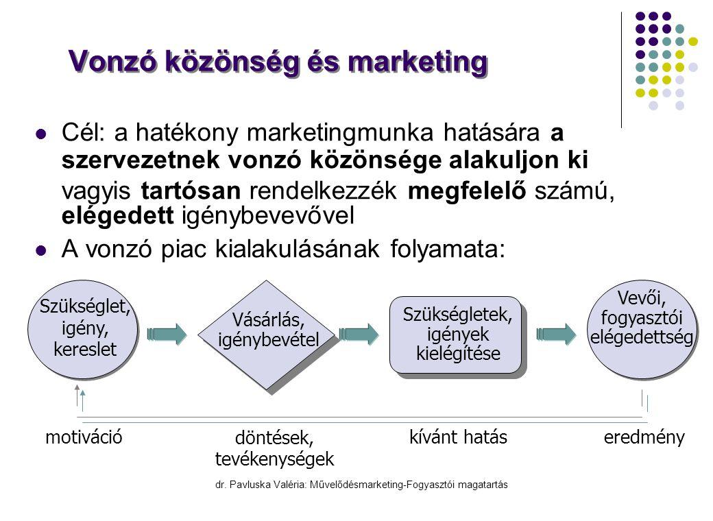Vonzó közönség és marketing