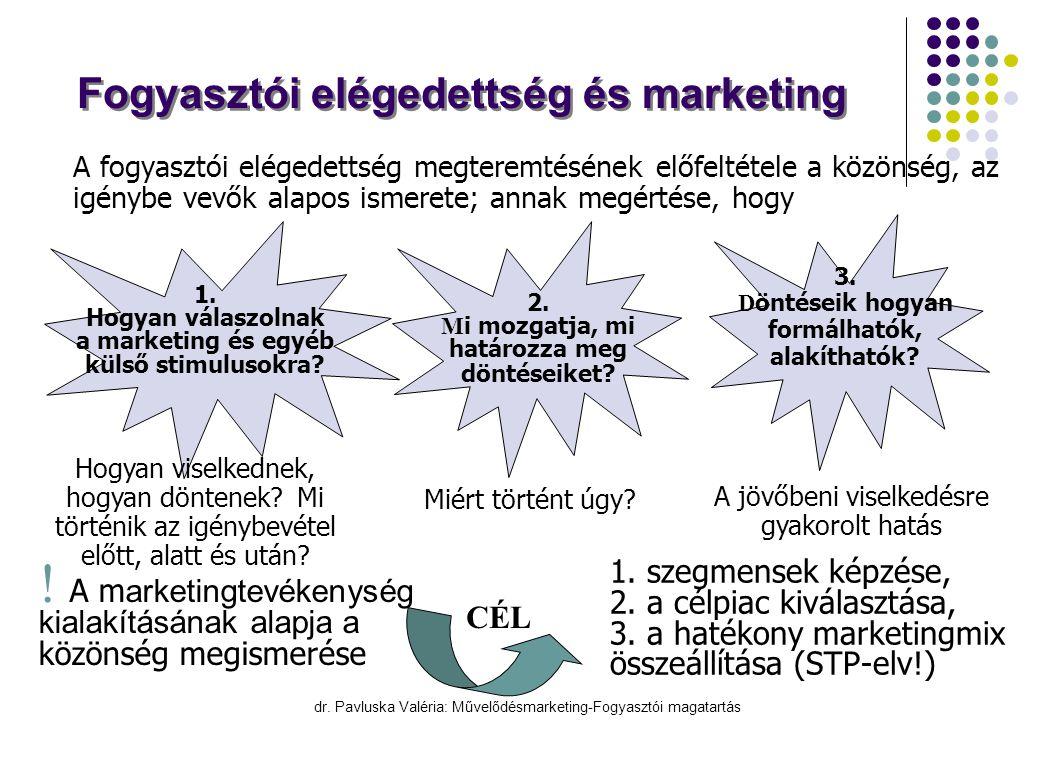 Fogyasztói elégedettség és marketing