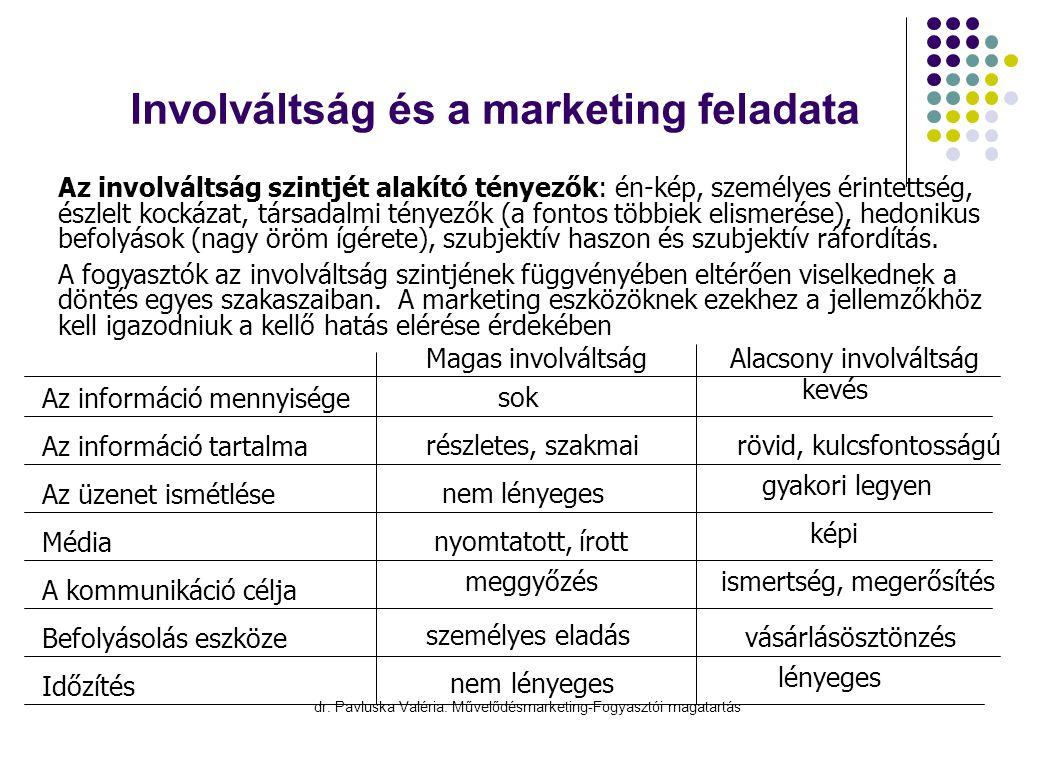 Involváltság és a marketing feladata