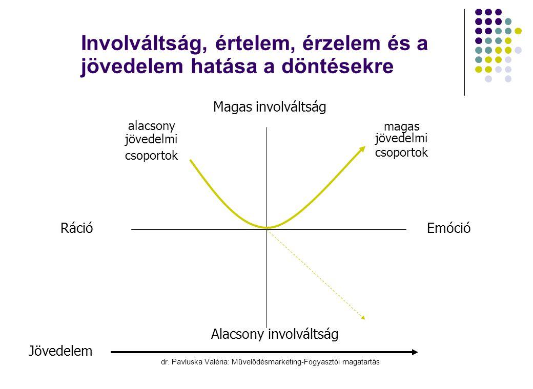 Involváltság, értelem, érzelem és a jövedelem hatása a döntésekre