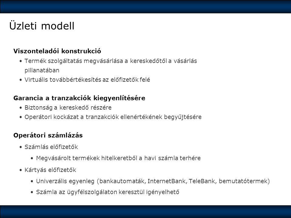 Üzleti modell Viszonteladói konstrukció