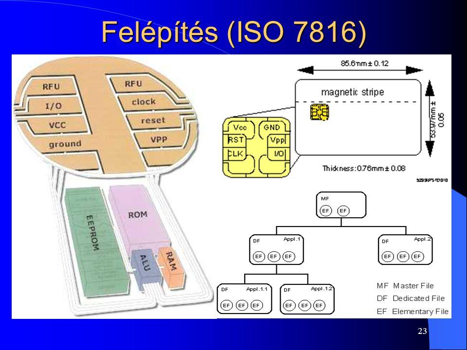 Felépítés (ISO 7816)