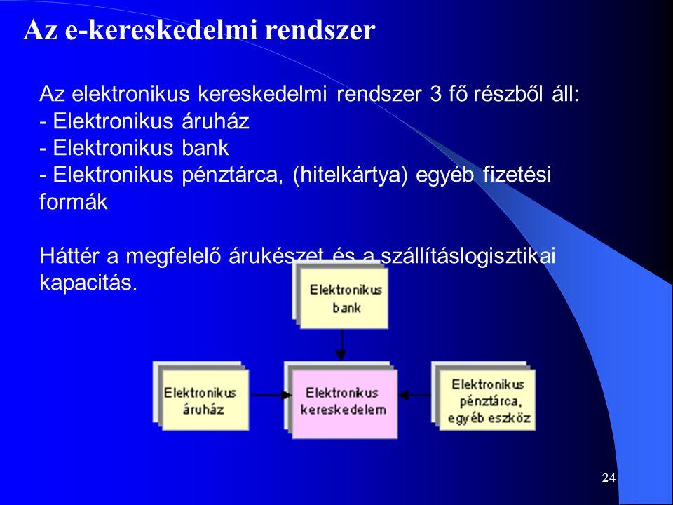 Az e-kereskedelmi rendszer