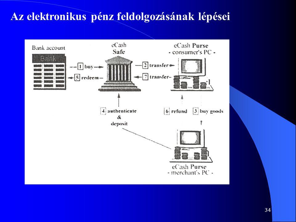 Az elektronikus pénz feldolgozásának lépései
