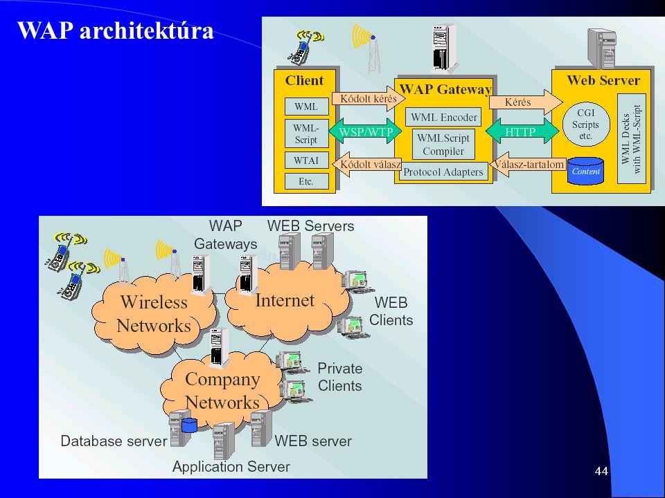 WAP architektúra