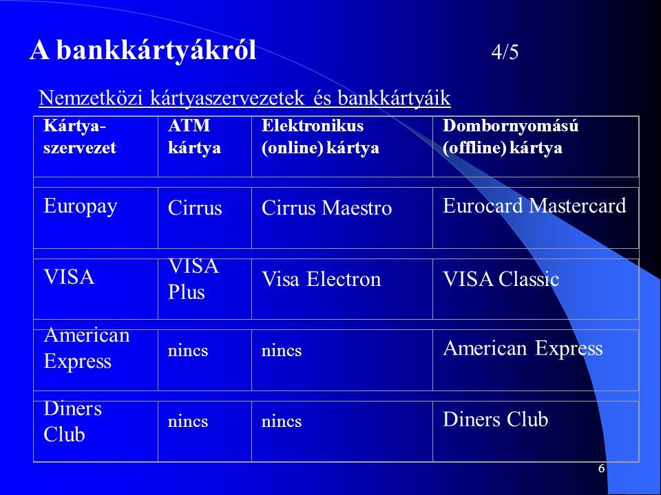 A bankkártyákról 4/5 Nemzetközi kártyaszervezetek és bankkártyáik