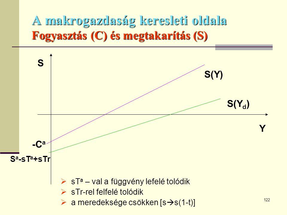A makrogazdaság keresleti oldala Fogyasztás (C) és megtakarítás (S)