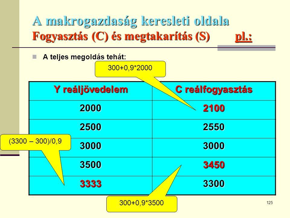 A makrogazdaság keresleti oldala Fogyasztás (C) és megtakarítás (S) pl.: