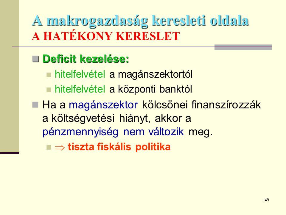 A makrogazdaság keresleti oldala A HATÉKONY KERESLET