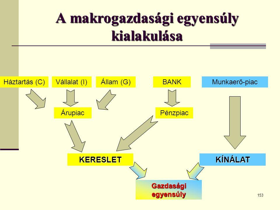 A makrogazdasági egyensúly kialakulása