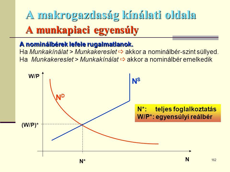 A makrogazdaság kínálati oldala A munkapiaci egyensúly
