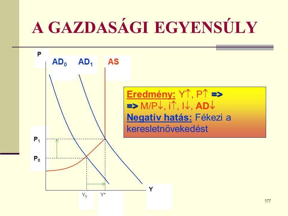 A GAZDASÁGI EGYENSÚLY Eredmény: Y, P => => M/P, i, I, AD