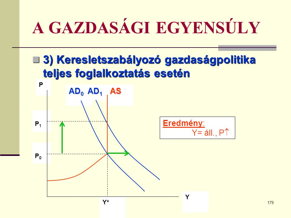 A GAZDASÁGI EGYENSÚLY 3) Keresletszabályozó gazdaságpolitika teljes foglalkoztatás esetén. AD0. AD1.