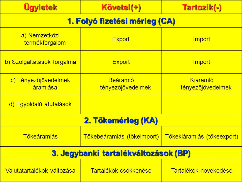 1. Folyó fizetési mérleg (CA) 3. Jegybanki tartalékváltozások (BP)