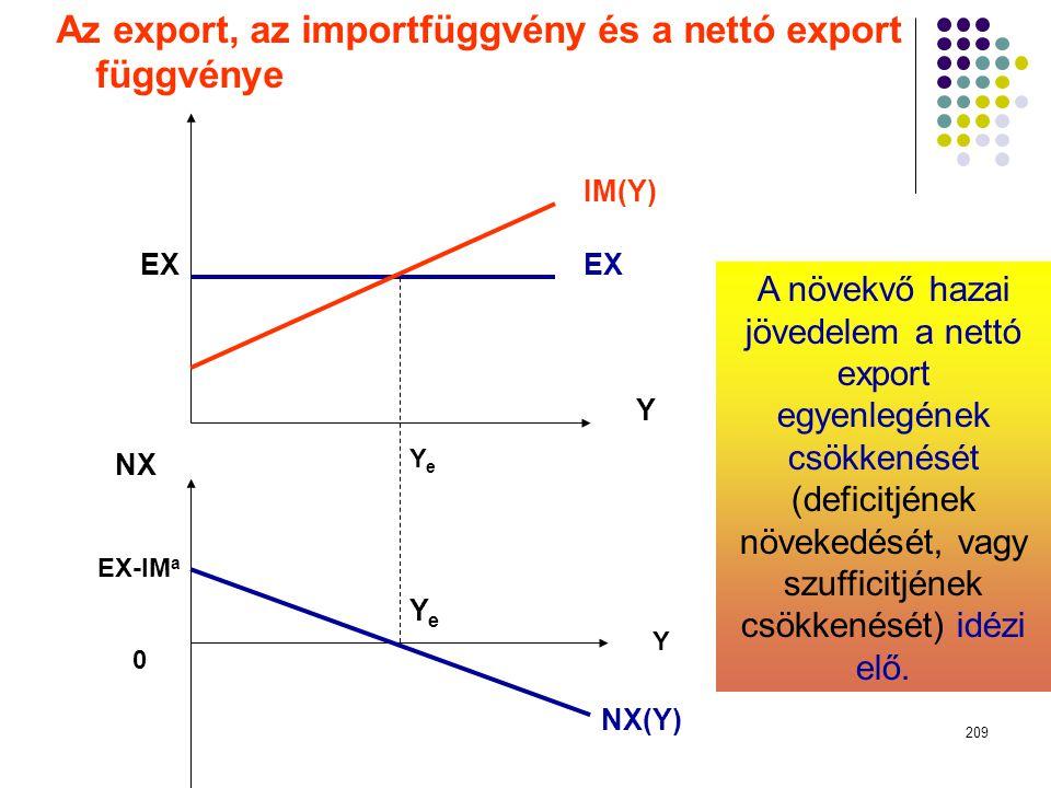 Az export, az importfüggvény és a nettó export függvénye