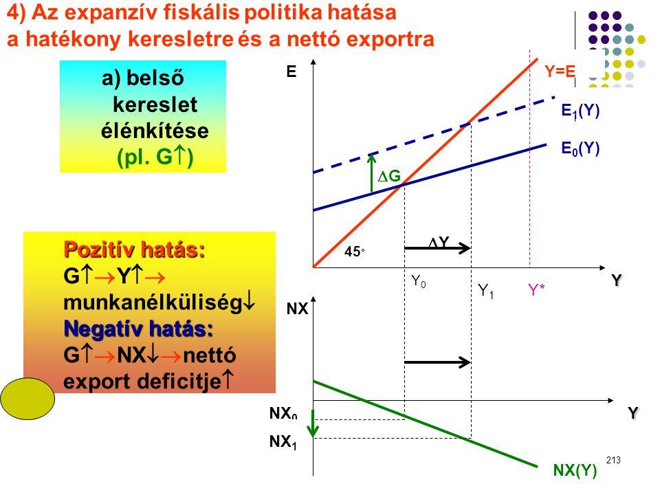 belső kereslet élénkítése (pl. G)