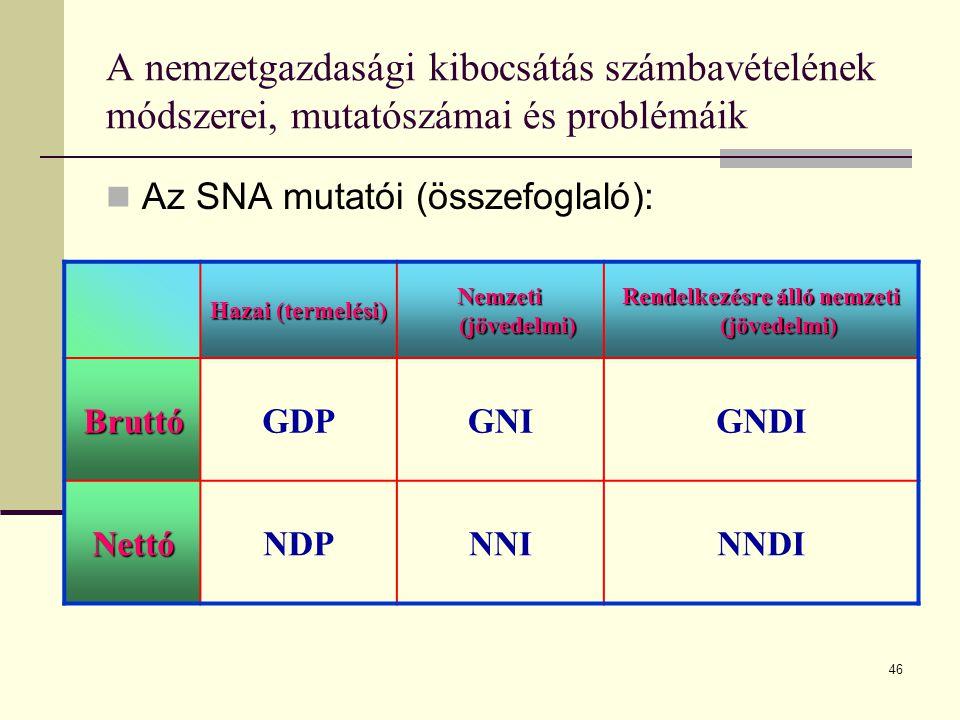 Rendelkezésre álló nemzeti (jövedelmi)