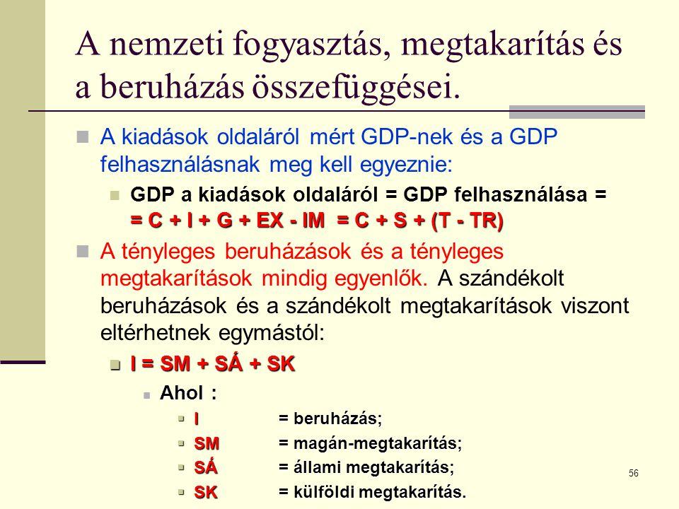 A nemzeti fogyasztás, megtakarítás és a beruházás összefüggései.