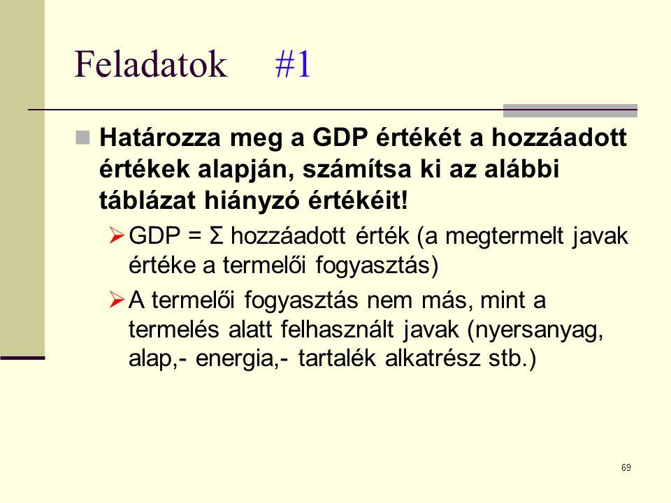 Feladatok #1 Határozza meg a GDP értékét a hozzáadott értékek alapján, számítsa ki az alábbi táblázat hiányzó értékéit!