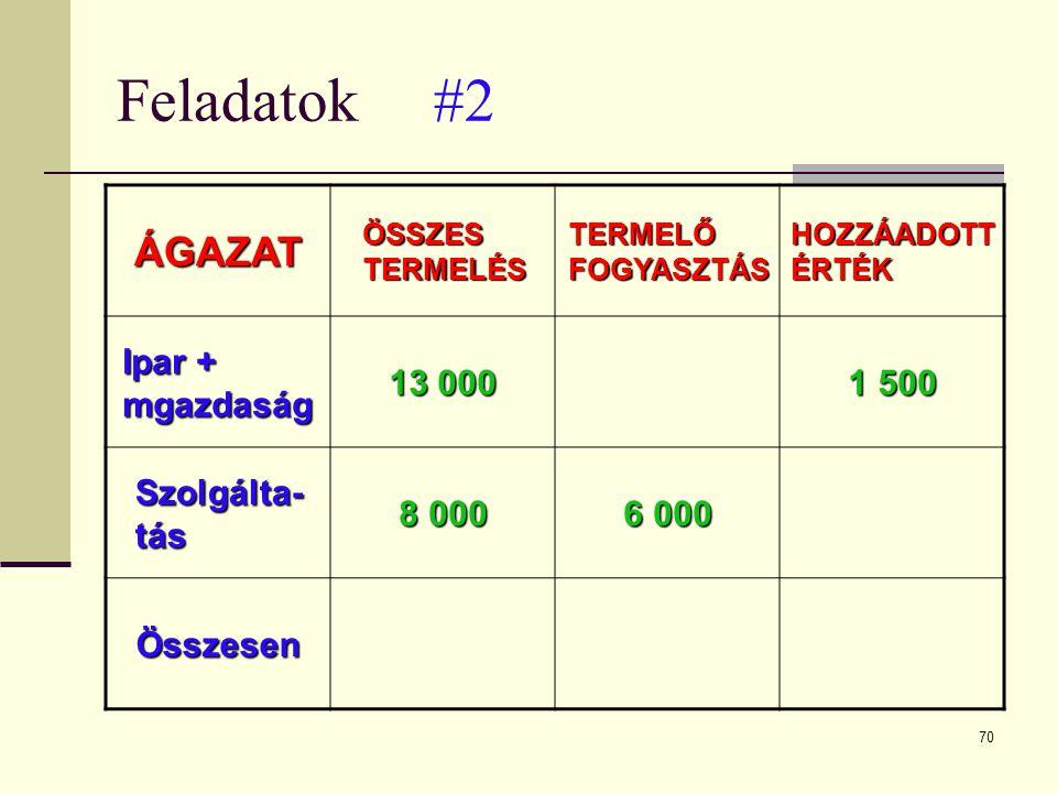 Feladatok #2 ÁGAZAT Ipar + mgazdaság 13 000 1 500 Szolgálta-tás 8 000