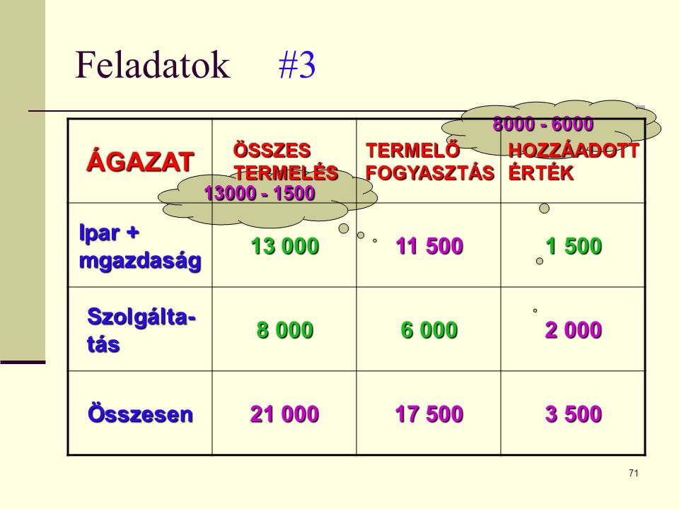 Feladatok #3 ÁGAZAT Ipar + mgazdaság 13 000 11 500 1 500 Szolgálta-tás