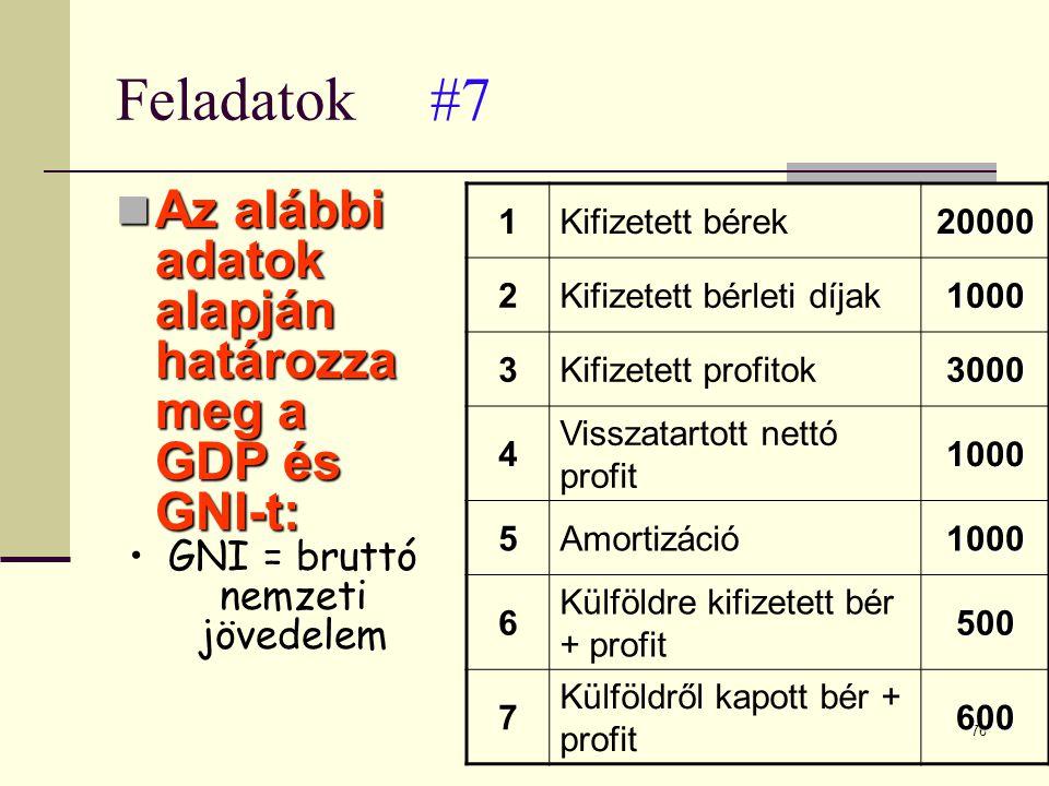 GNI = bruttó nemzeti jövedelem