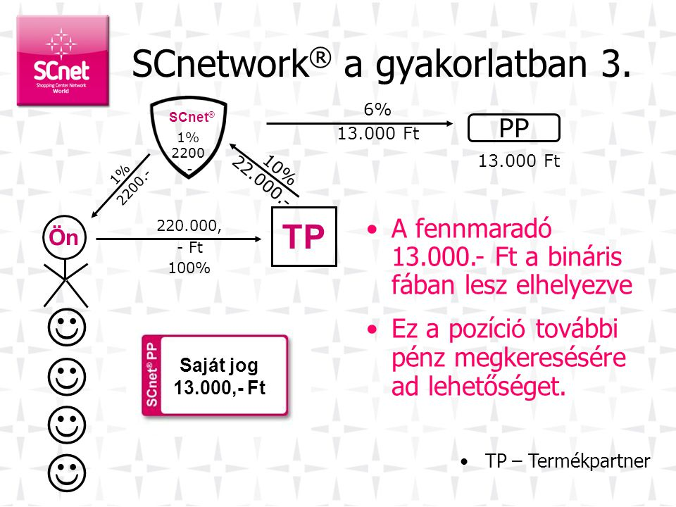 SCnetwork® a gyakorlatban 3.