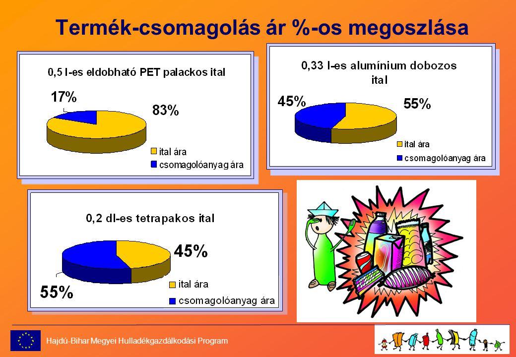 Termék-csomagolás ár %-os megoszlása