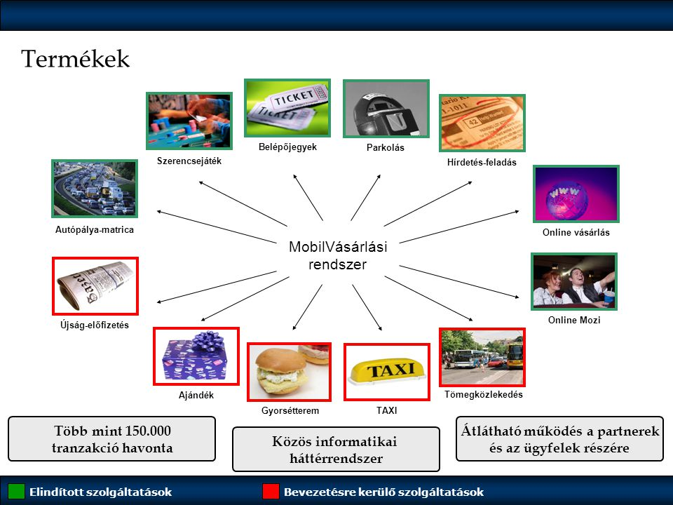 Termékek MobilVásárlási rendszer Több mint 150.000 tranzakció havonta
