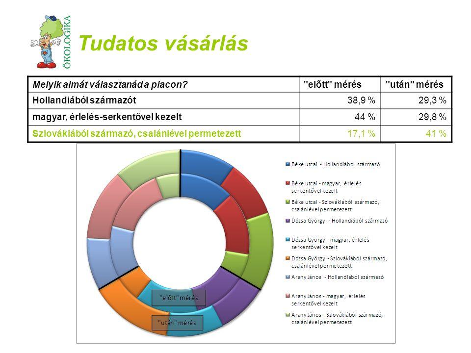 Tudatos vásárlás Melyik almát választanád a piacon előtt mérés
