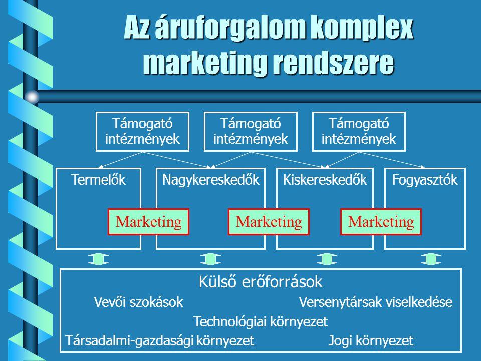 Az áruforgalom komplex marketing rendszere