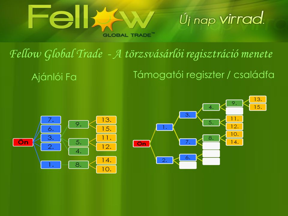 Fellow Global Trade - A törzsvásárlói regisztráció menete