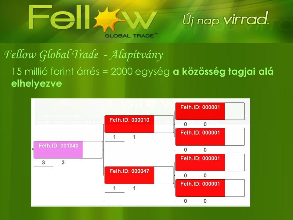 Fellow Global Trade - Alapítvány