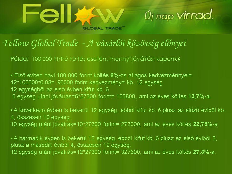 Fellow Global Trade - A vásárlói közösség előnyei