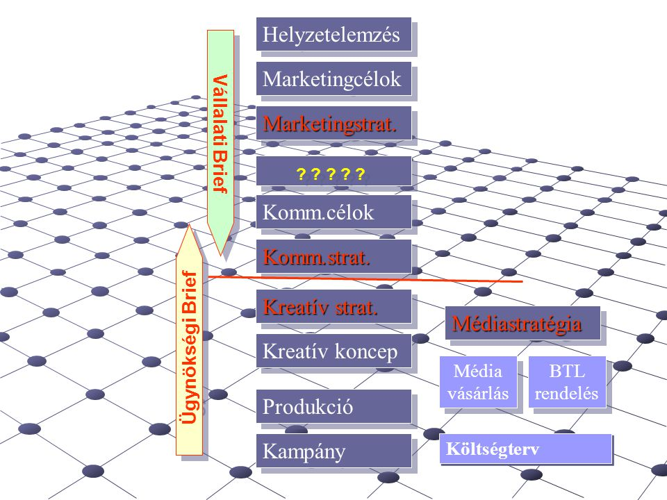 Helyzetelemzés Marketingcélok Marketingstrat. Komm.célok Komm.strat.