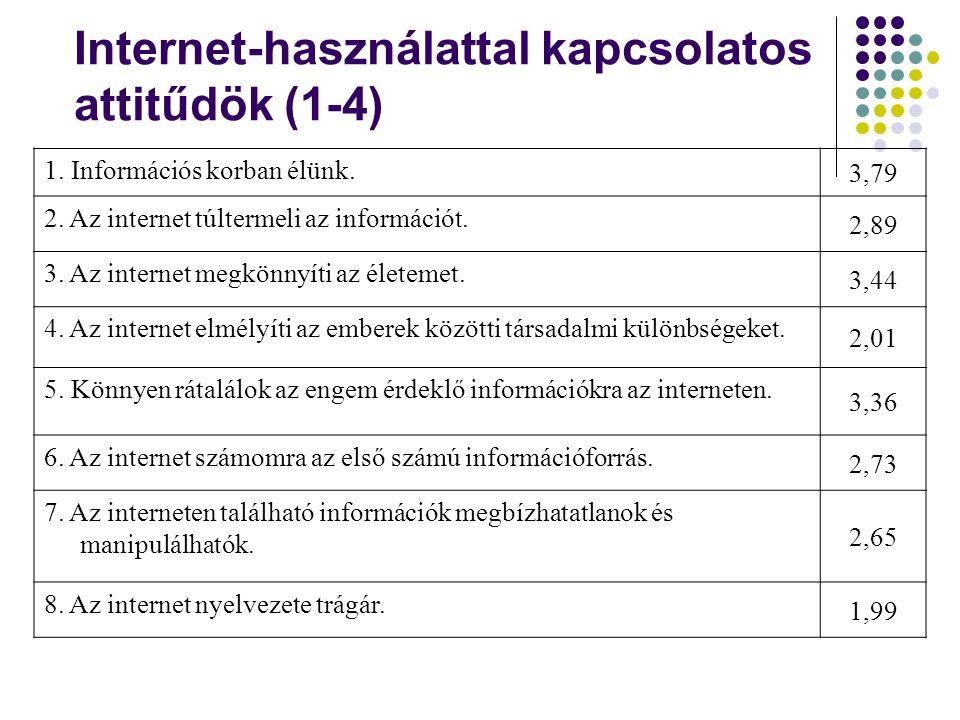 Internet-használattal kapcsolatos attitűdök (1-4)