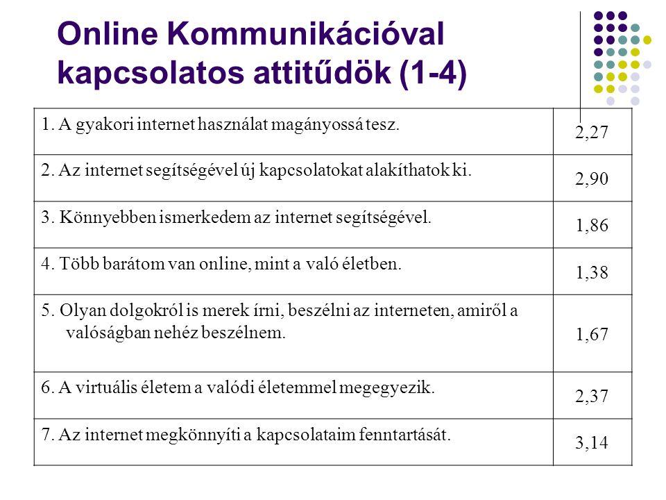 Online Kommunikációval kapcsolatos attitűdök (1-4)