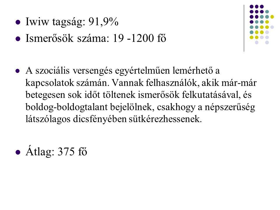 Iwiw tagság: 91,9% Ismerősök száma: 19 -1200 fő Átlag: 375 fő