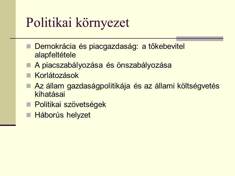 Politikai környezet Demokrácia és piacgazdaság: a tőkebevitel alapfeltétele. A piacszabályozása és önszabályozása.