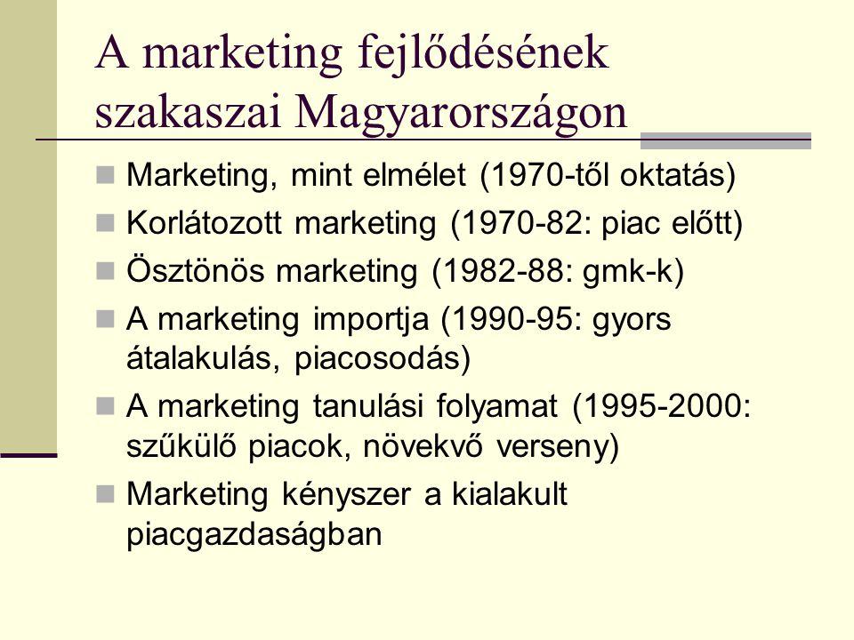 A marketing fejlődésének szakaszai Magyarországon