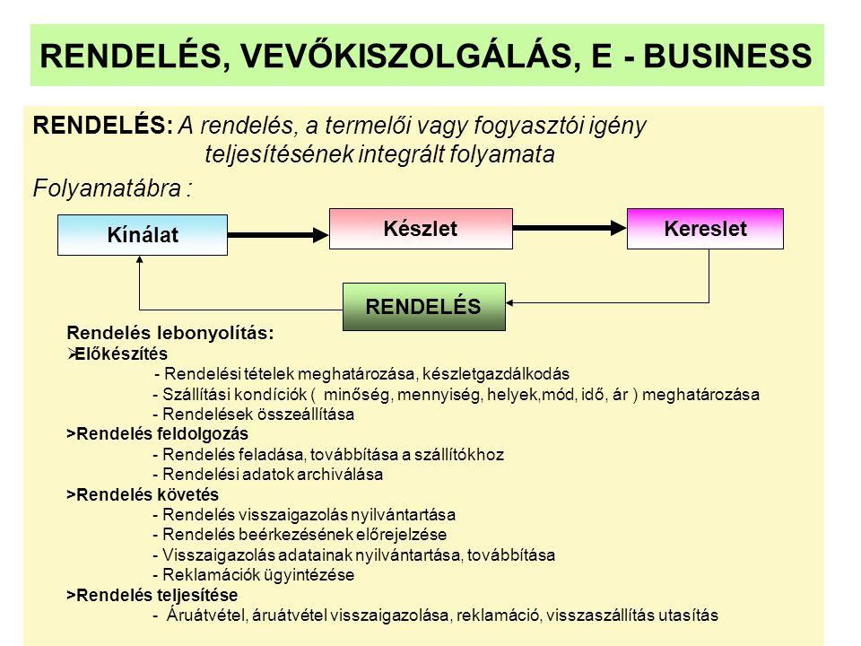 RENDELÉS, VEVŐKISZOLGÁLÁS, E - BUSINESS
