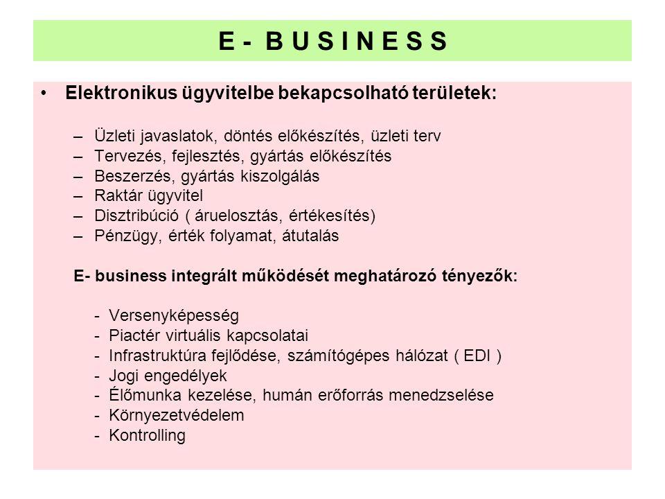 E - B U S I N E S S Elektronikus ügyvitelbe bekapcsolható területek: