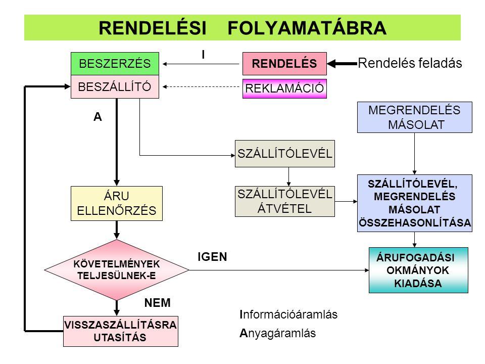 RENDELÉSI FOLYAMATÁBRA