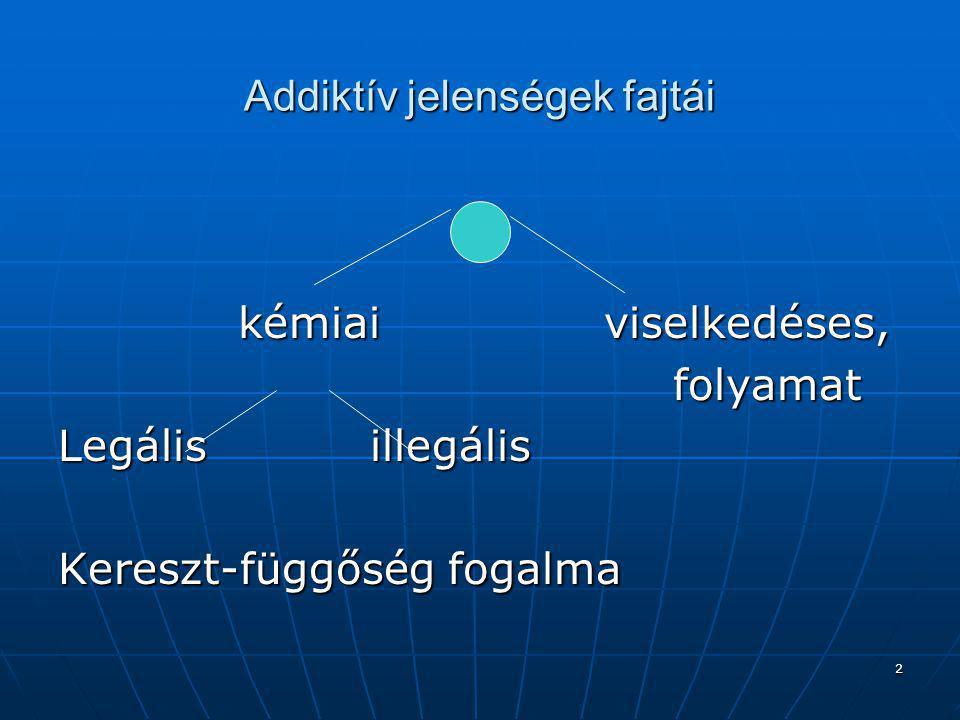 Addiktív jelenségek fajtái