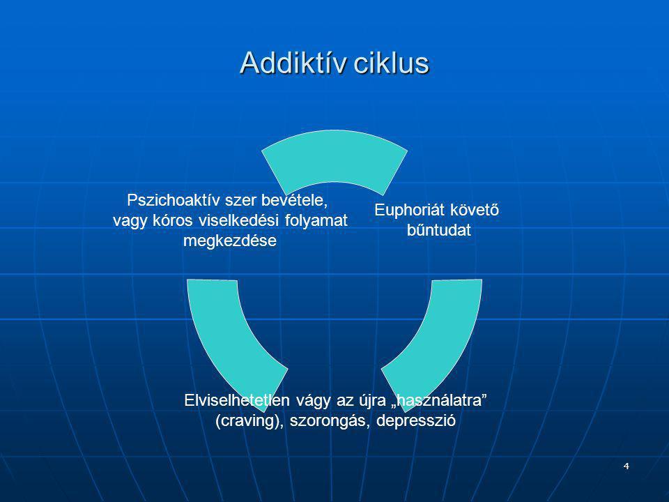 Addiktív ciklus