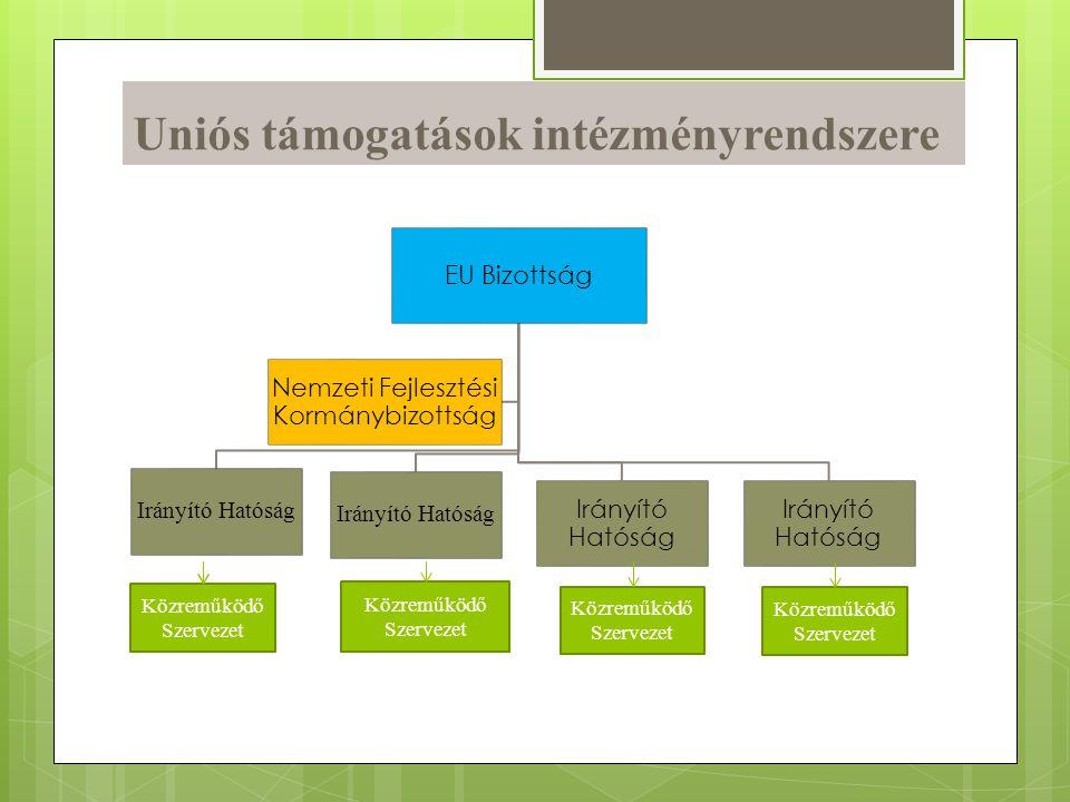Uniós támogatások intézményrendszere