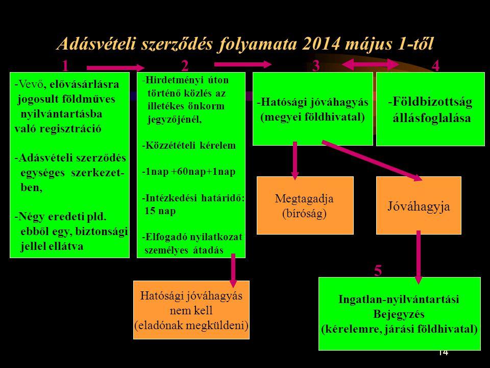 Adásvételi szerződés folyamata 2014 május 1-től